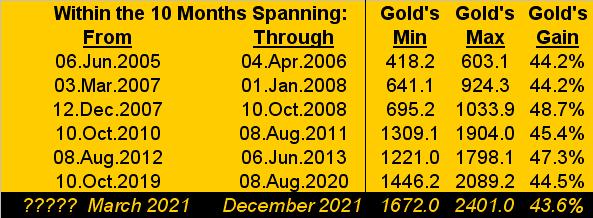 Gold Ten Months