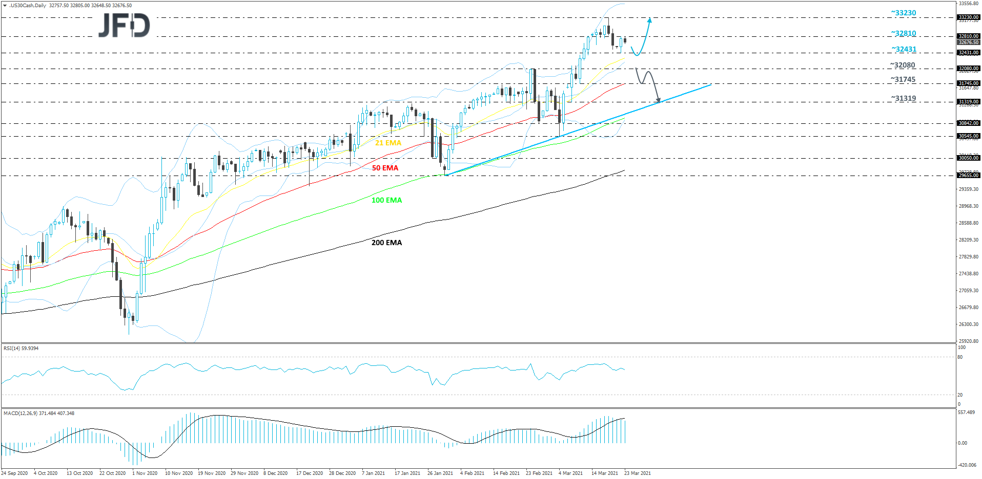Dow Jones Industrial Average daily chart technical analysis
