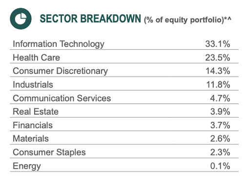 ASG Holdings Table