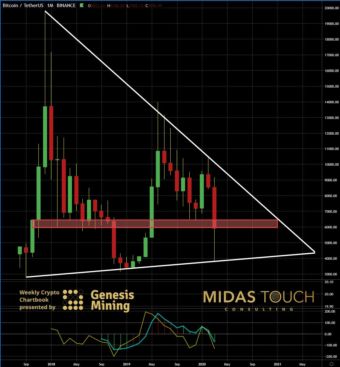 BTC/USDT Monatlichen Chart