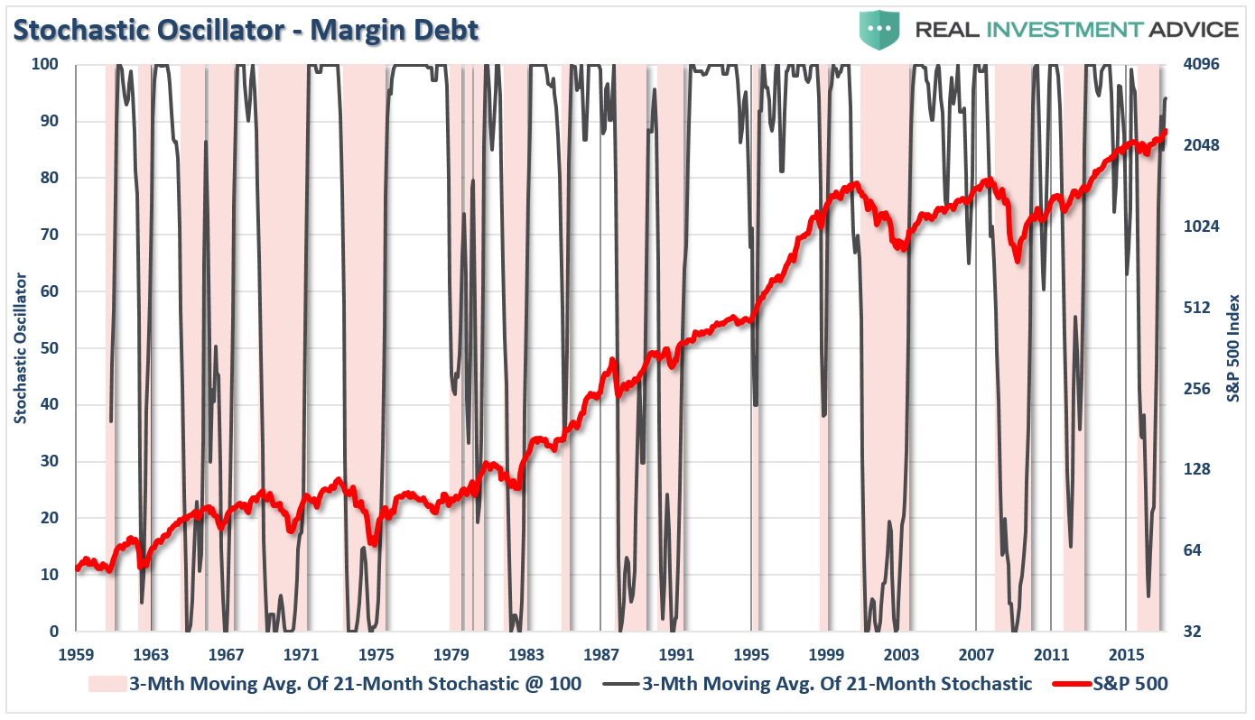 Stochastic Oscillator Of Margin Debt