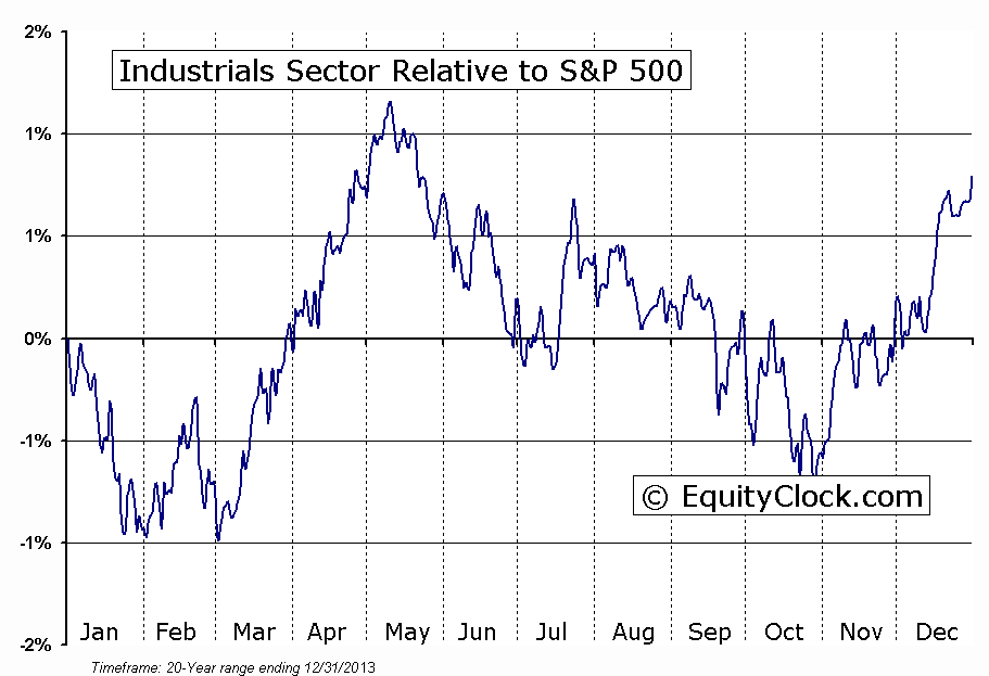 Industrial Sector Relative To The S&P 500