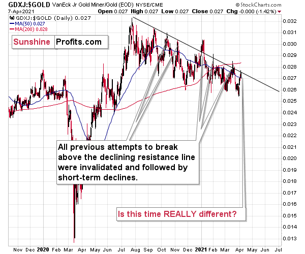 GDXJ-Gold Ratio Daily Chart.