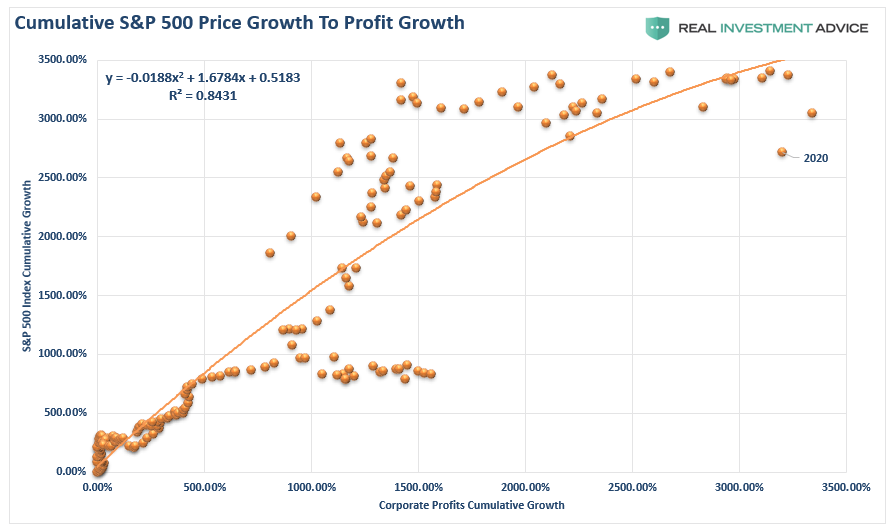 SP500-Cumulative-Price Growth To Profit