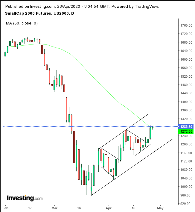 Russell 2000 Futures Daily