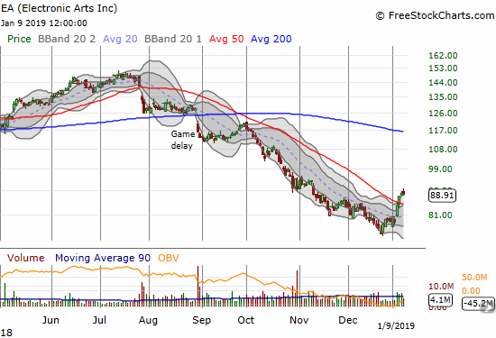 Electronic Arts (EA) confirmed its 50DMA breakout and managed to close for a third straight day above its upper-BB.