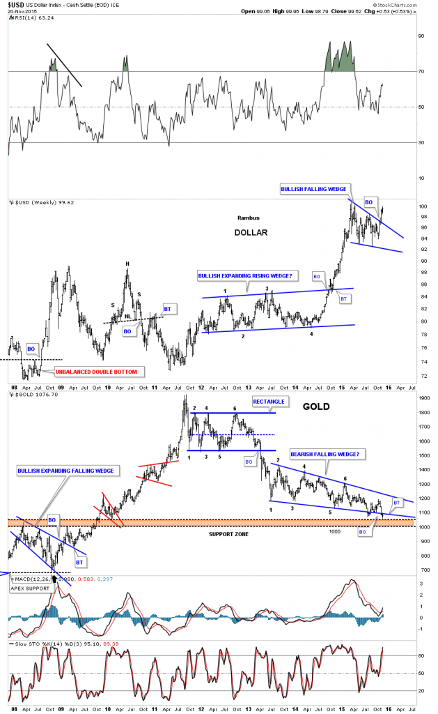USD vs Gold Weekly 2008-2015