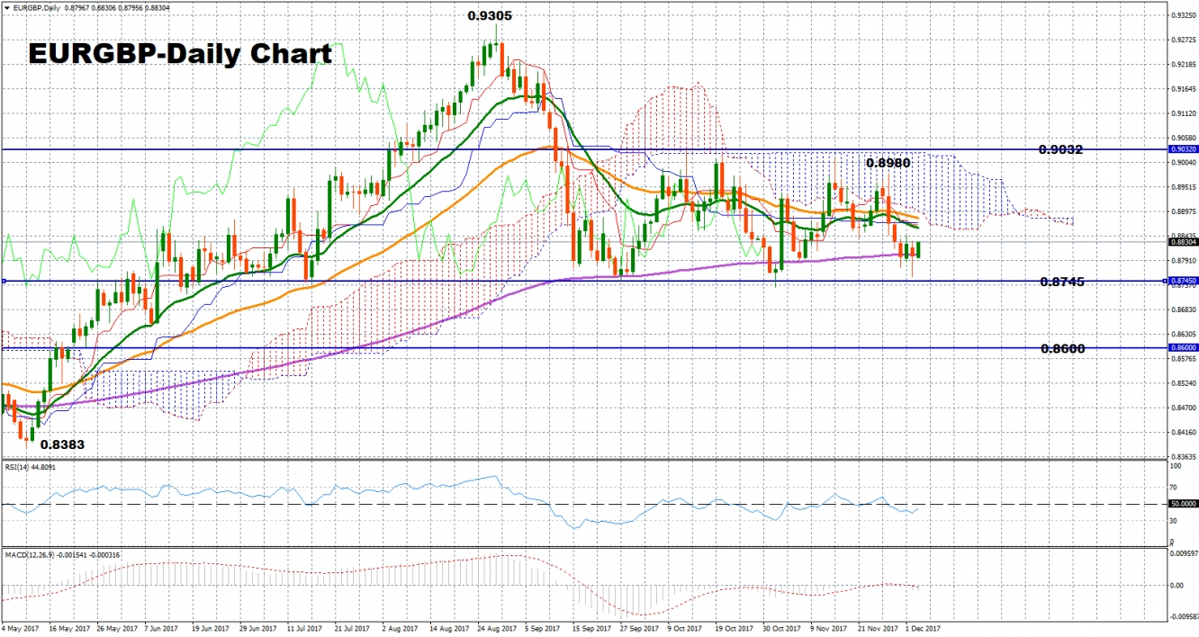 EURGBP-Daily Chart