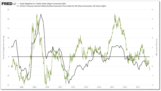 Trade Weighted USD vs 10-Y Maturity Rate