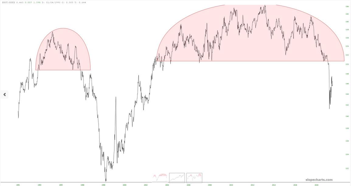 RUT / SPX Chart