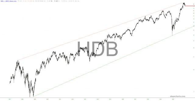 HDFC Bank Chart.