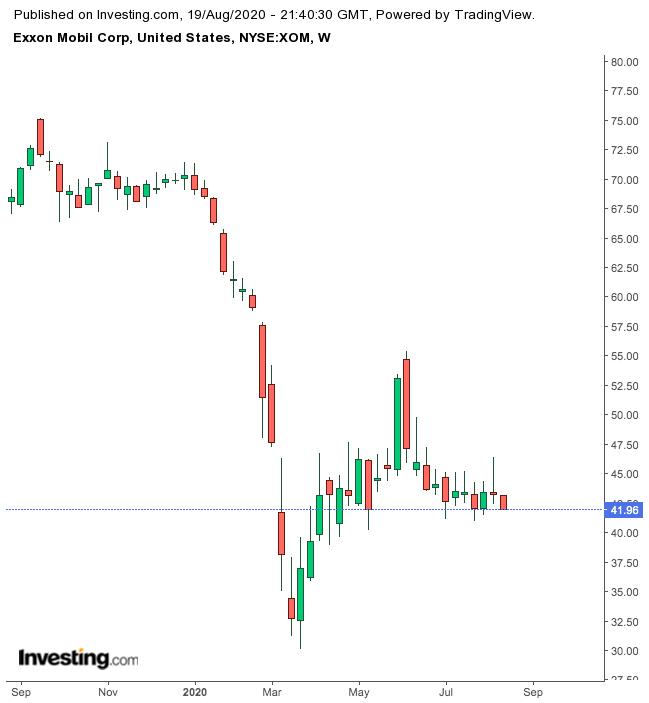 Exxon 1-Year Chart.