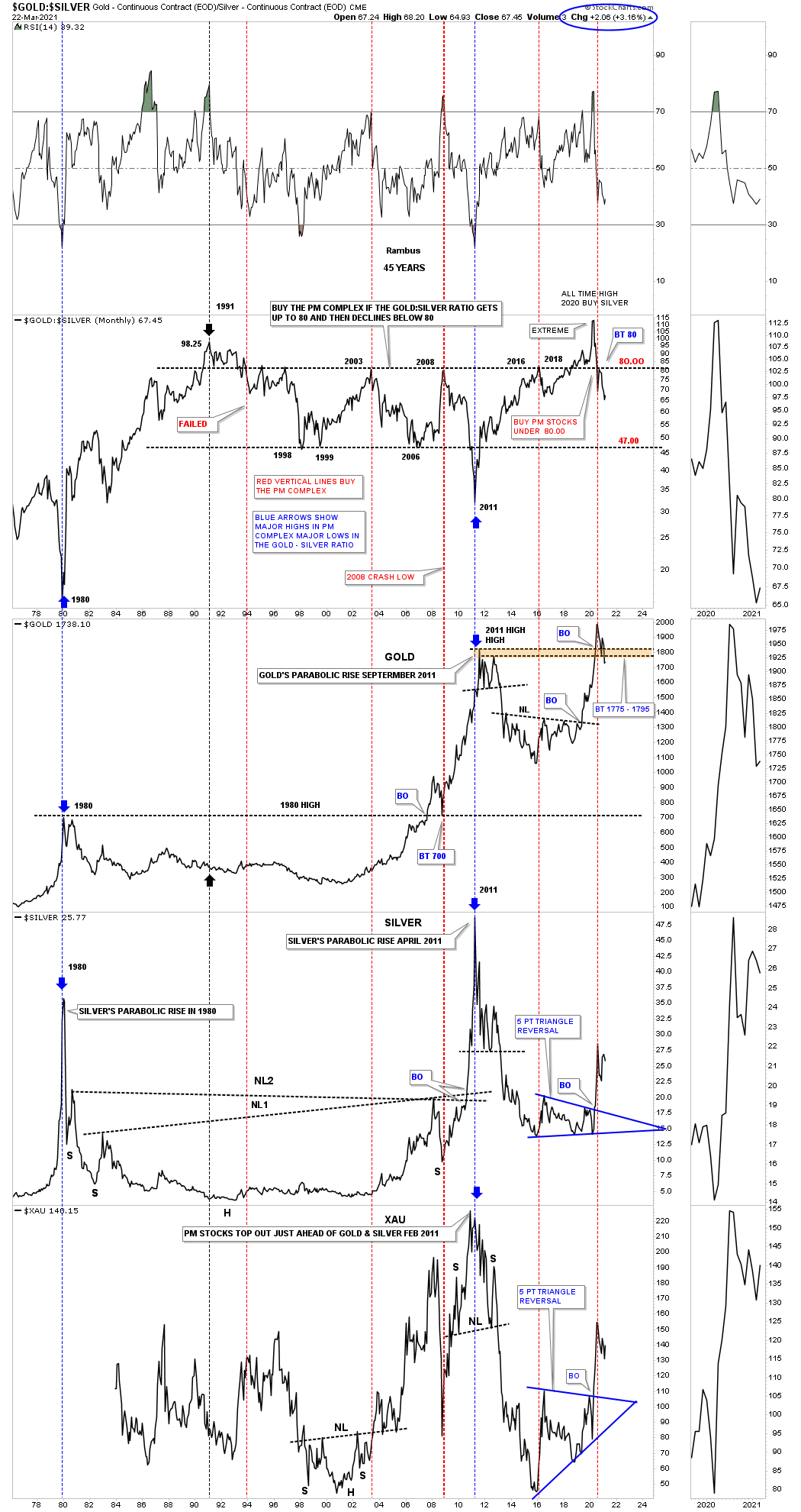 Gold/Silver Combo Monthly Chart