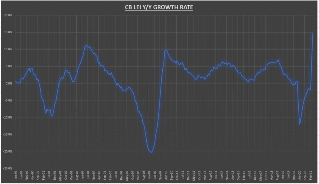 Taux de croissance CB LEI Y / Y