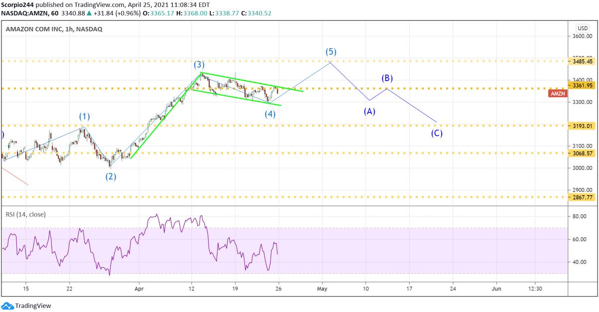 Amazon Inc 1-Hr Chart
