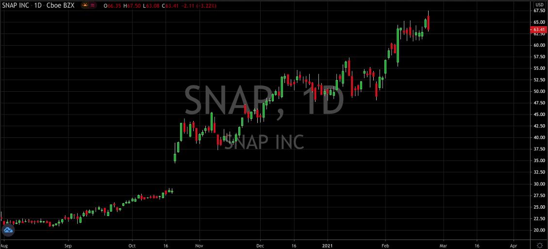 Snap Inc Daily Chart