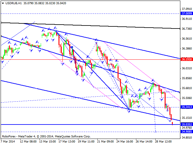 Technical Analysis: USD/RUB May Reach 34.90 - Investing.com Technical Analysis: USD/RUB May Reach 34.90 - 웹