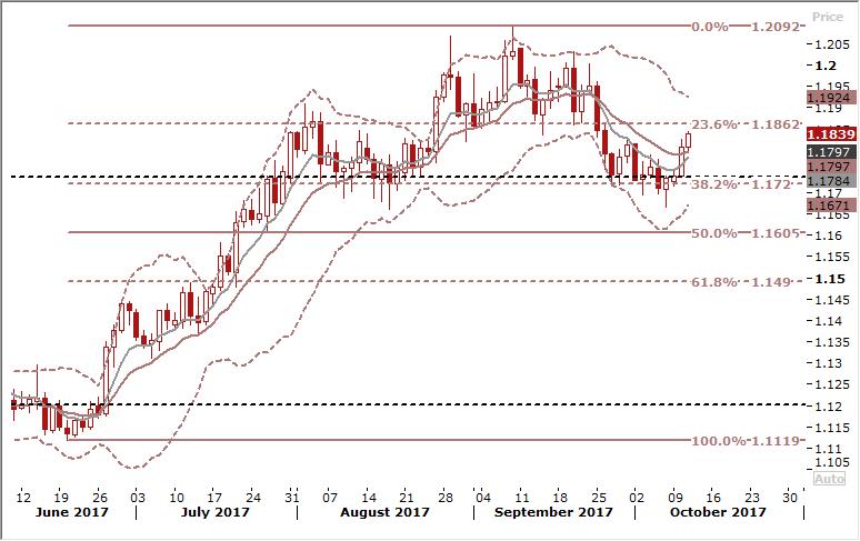 EURUSD Daily Forex Signals Chart