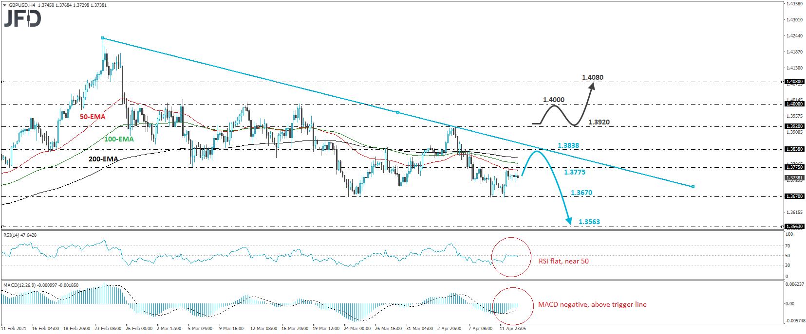 GBP/USD 4-hour chart technical analysis