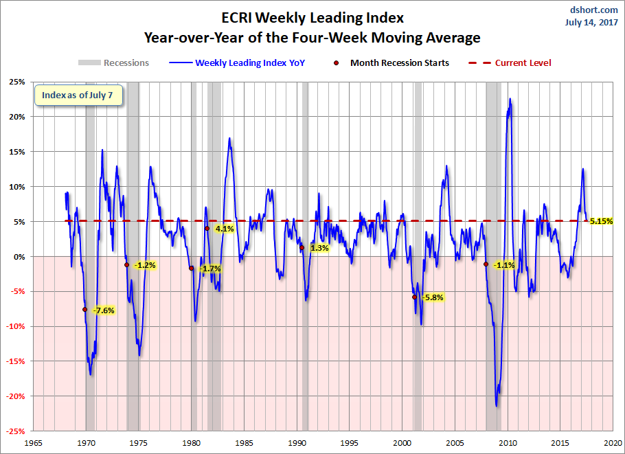 WLI Year-over-Year Of the 4 Week Moving Average