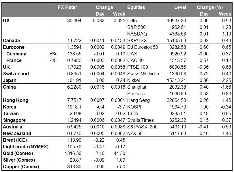 Markets Summary Chart