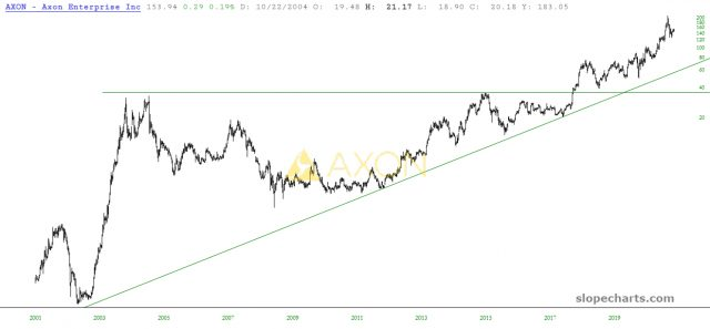 AXON Inc Price Chart