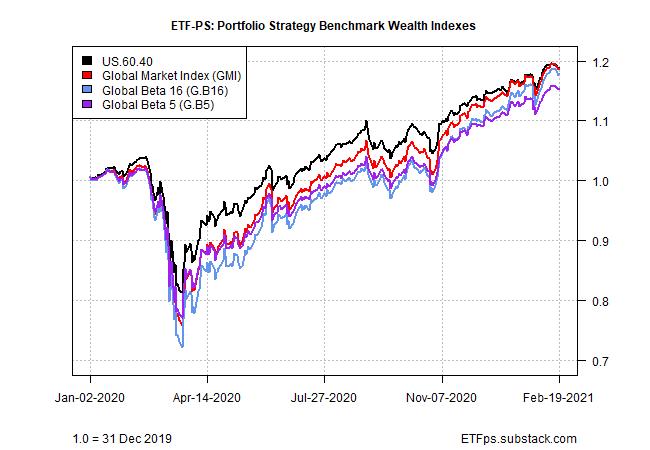 ETF-PS Portfolio Strategy Benchmark Wealth Indexes