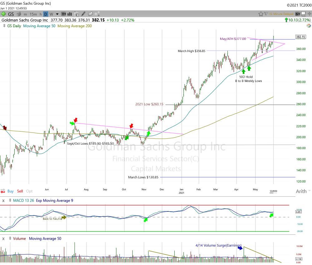Goldman Sachs Daily Chart.