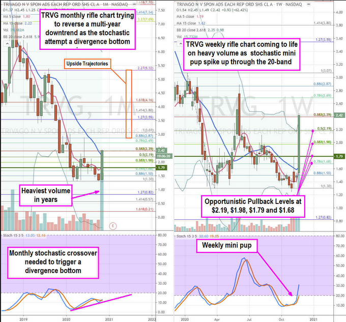 Travago Stock Chart