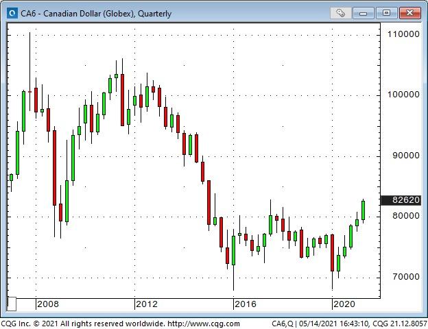 CAD Quarterly Chart