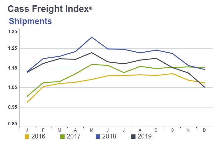 , Cass Year-Over-Year Freight Index Sinks To A 12-Year Low, Nice Bitcoins