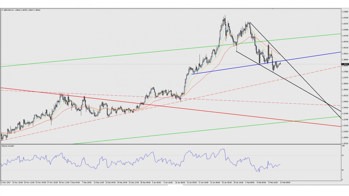 GBP/USD H4 Chart