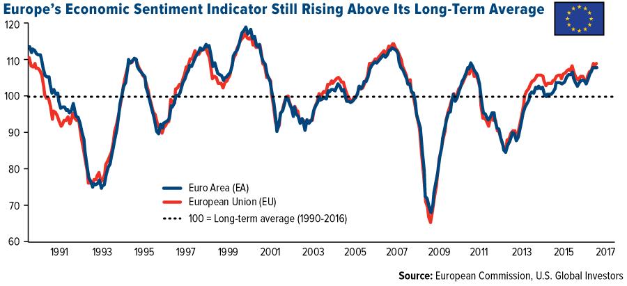 Rising Overall Economic Sentiment