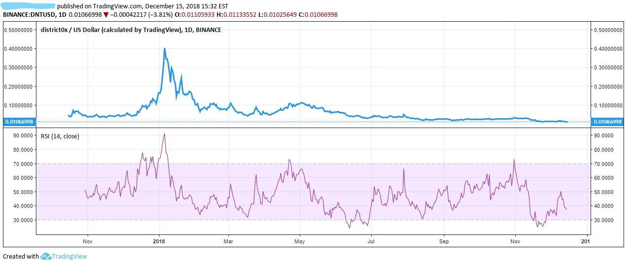 dnt crypto price