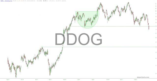 Datadog Chart.