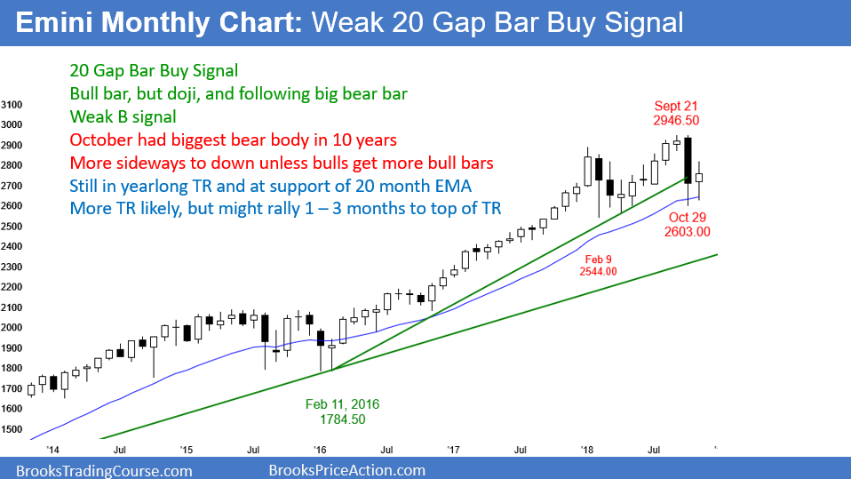 Emini Monthly Candlestick Chart