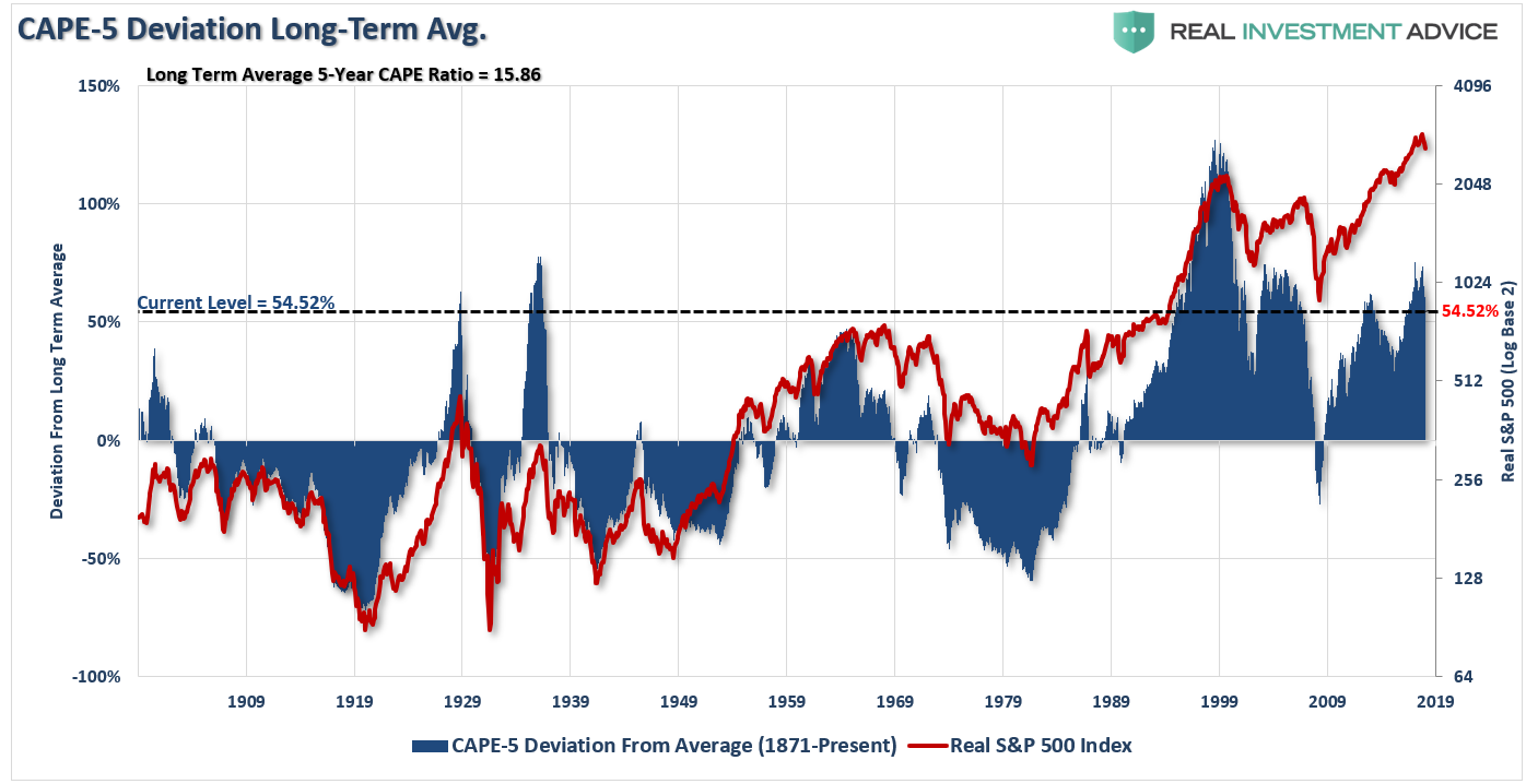 Current Valuation Levels And Long-Term Avg.