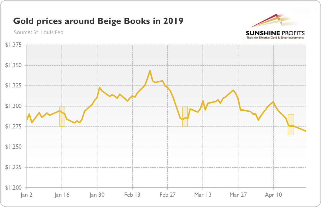 Gold Investors And The Beige Book In Focus