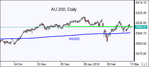 AU200 Daily Chart