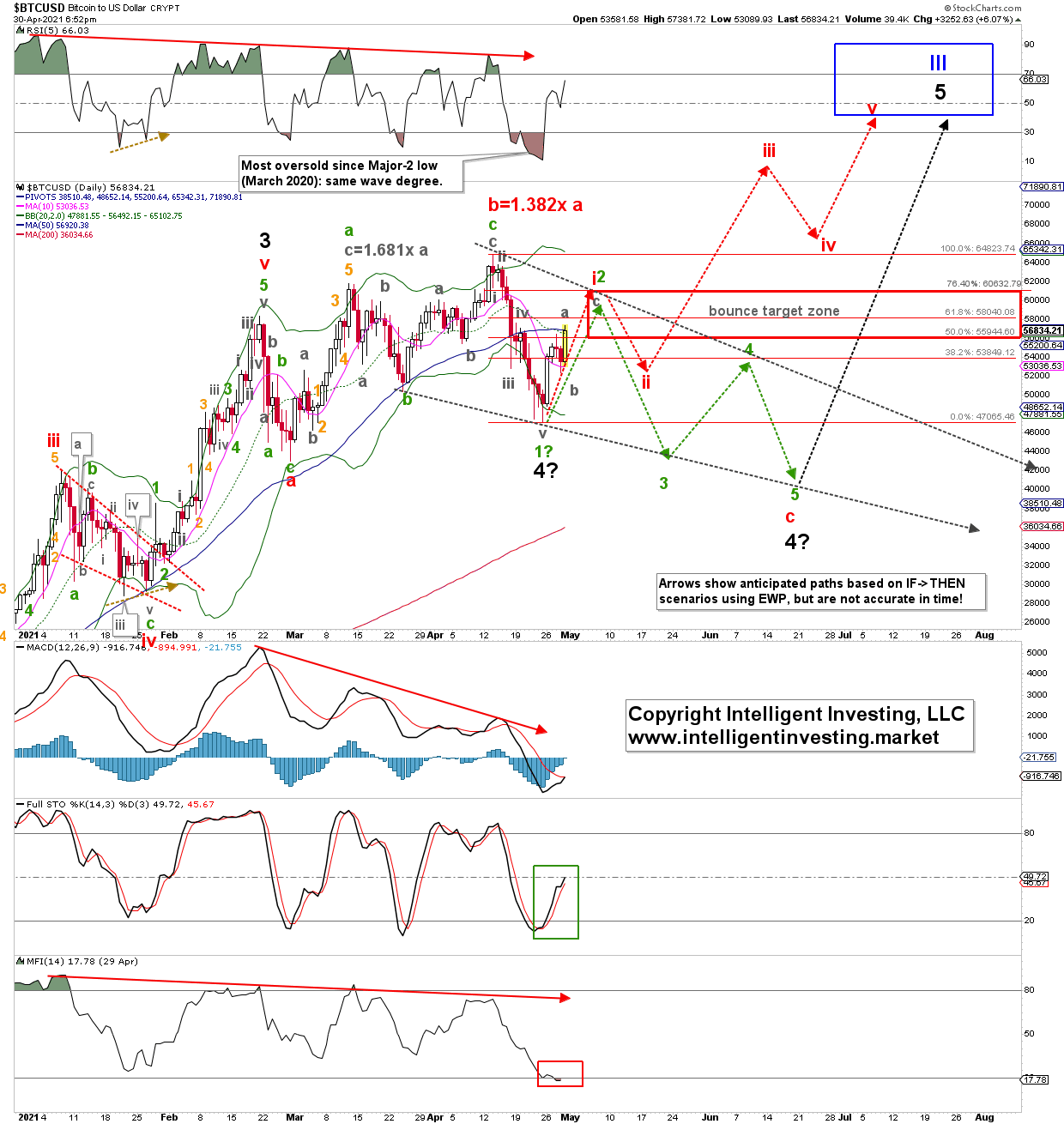 Bitcoin Daily Chart With EWP And Technical Indicators.