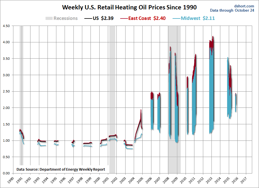 Weekly Heating Oil Prices 1990