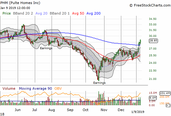 Pulte Home (PHM) confirmed a 200DMA breakout with a 2.2% gain.
