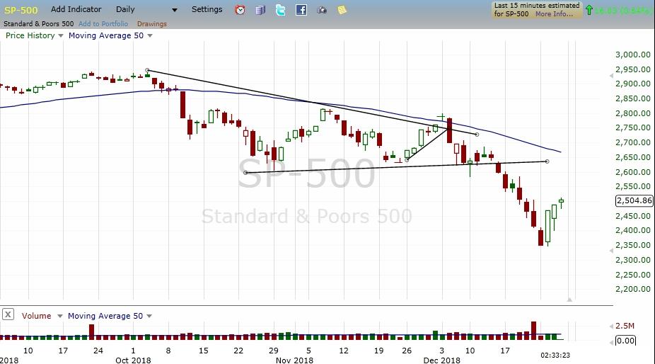 SP-500 Chart