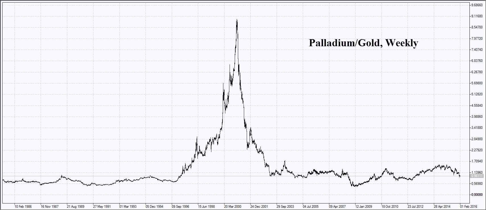 Palladium/Gold Weekly Chart
