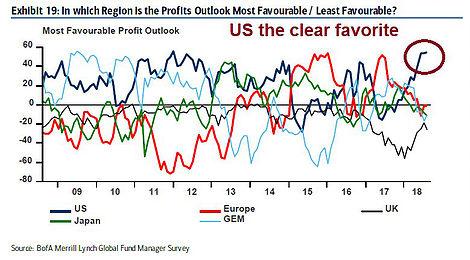 Profit Outlook Most/Least Favorable 2008-2018