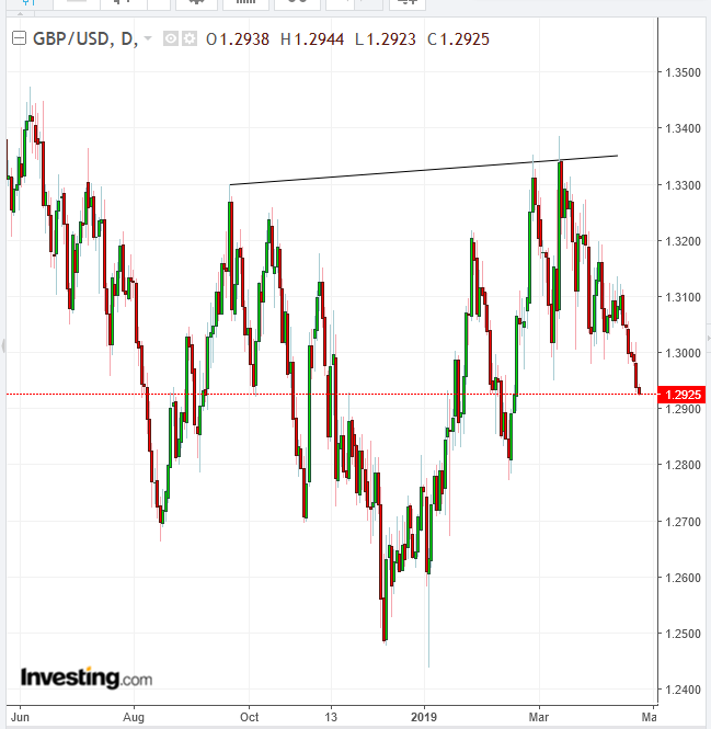 GBP Daily Chart - Powered by TradingView
