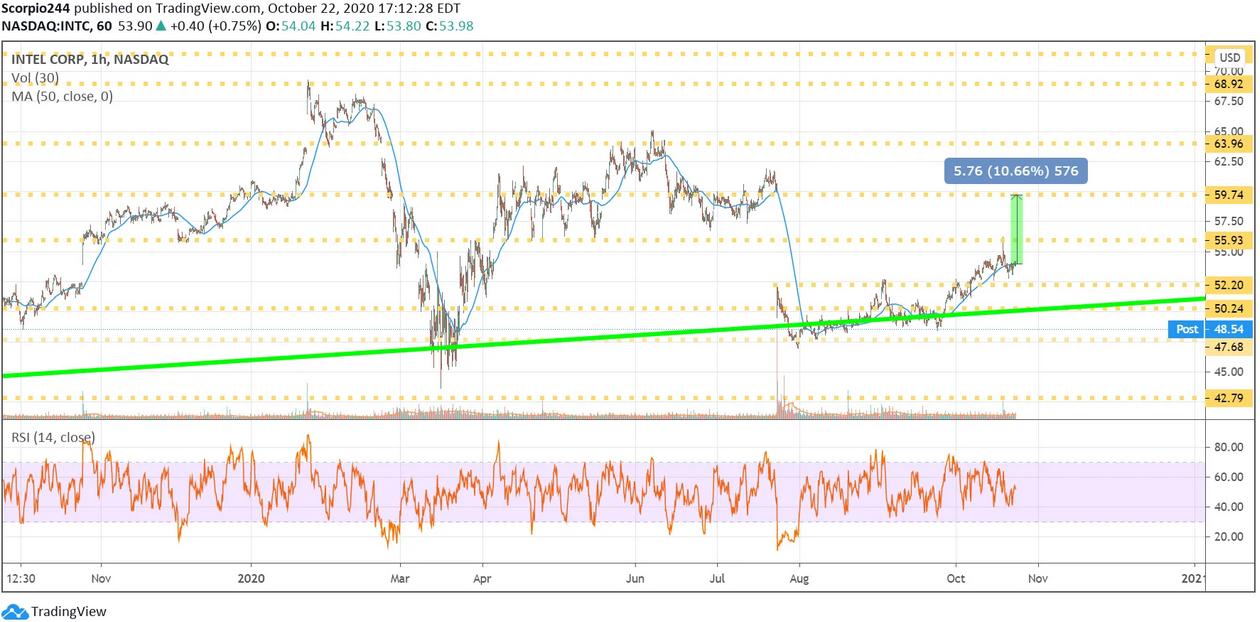 Intel Corp 1 Hr Chart
