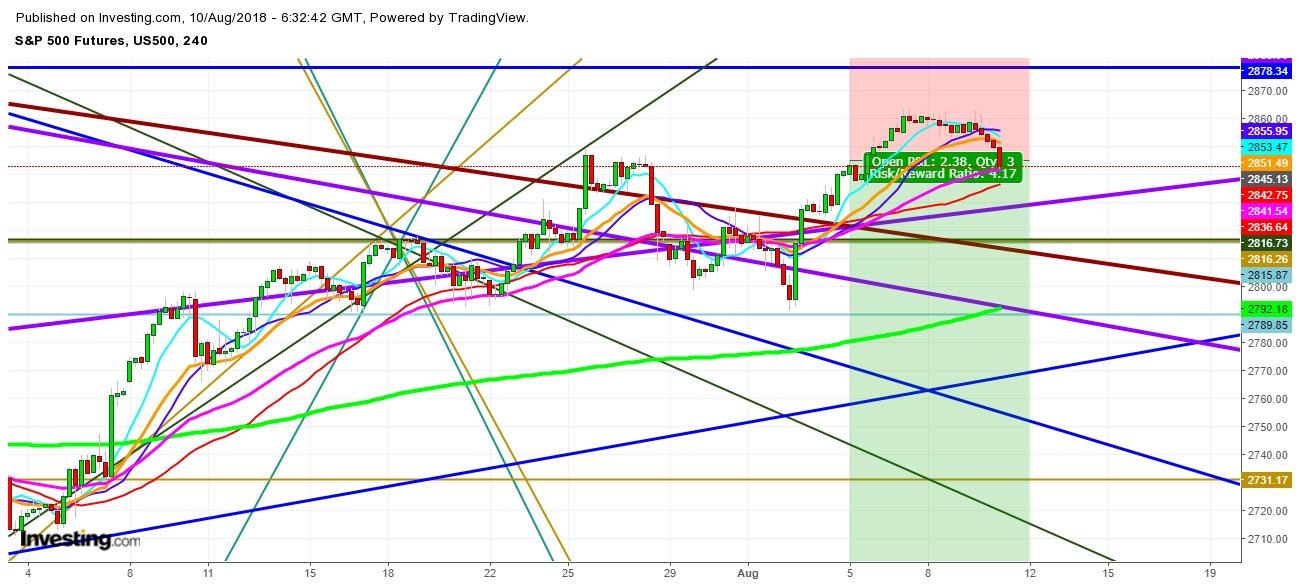 S&P500 Futures 4 Hr. Chart