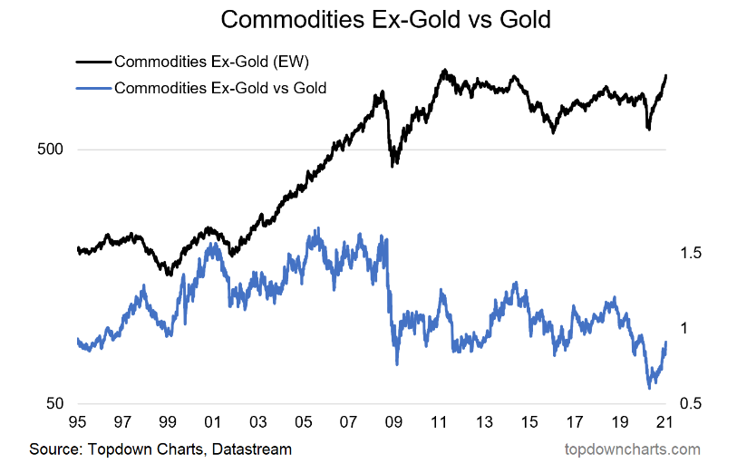 Commodities Ex-Gold Vs Gold