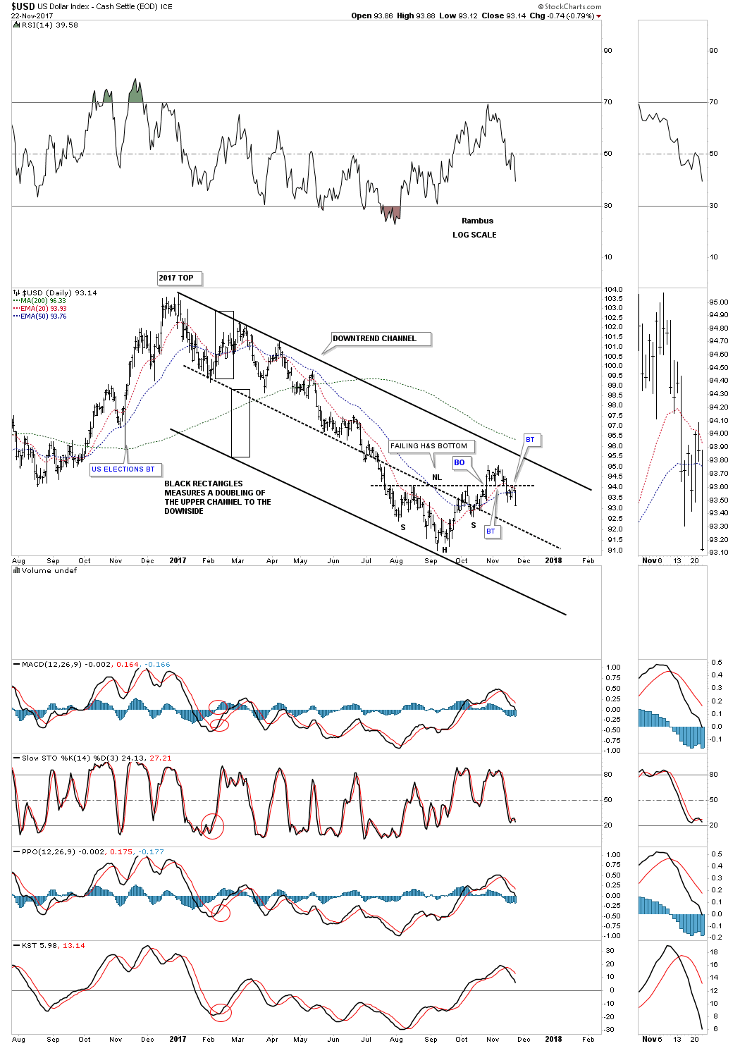 Charts Signal Oil, Copper, Gold Working New Bull Markets ...
